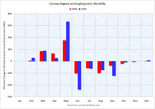 Census Impact on Employment