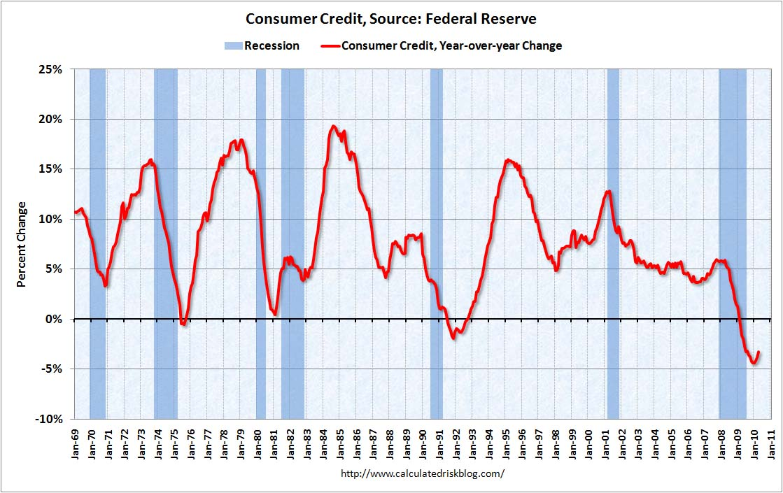 Consumer Credit April 2010