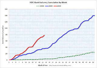 FDIC Bank Failures