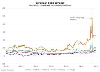 Euro Bond Spreads