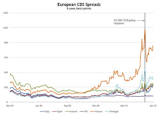 Euro CDS Spreads