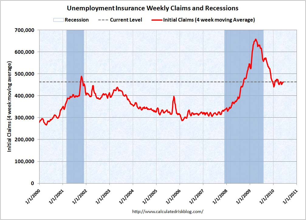 Weekly Initial Unemployment Claims at 456,000