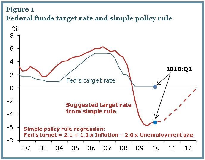 Fed Funds Rate June 2010