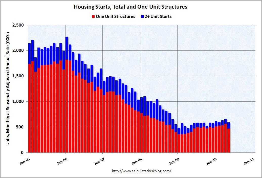 Housing Starts May 2010