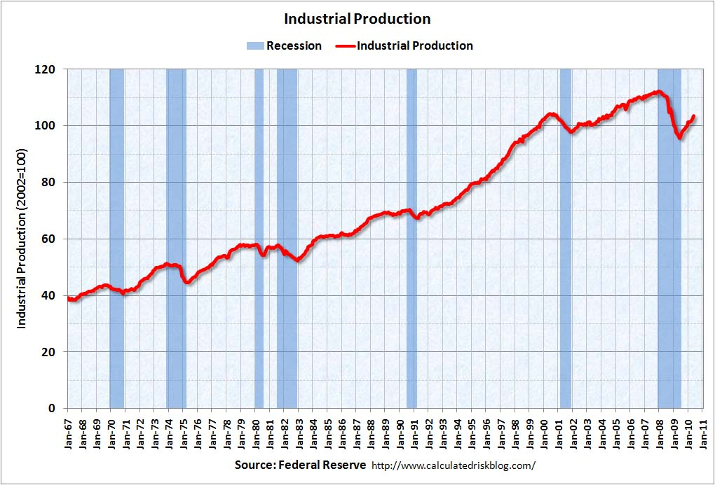 Industrial Production May 2010