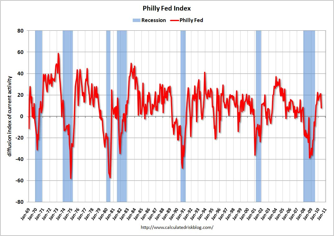 Philly Fed Index June 2010