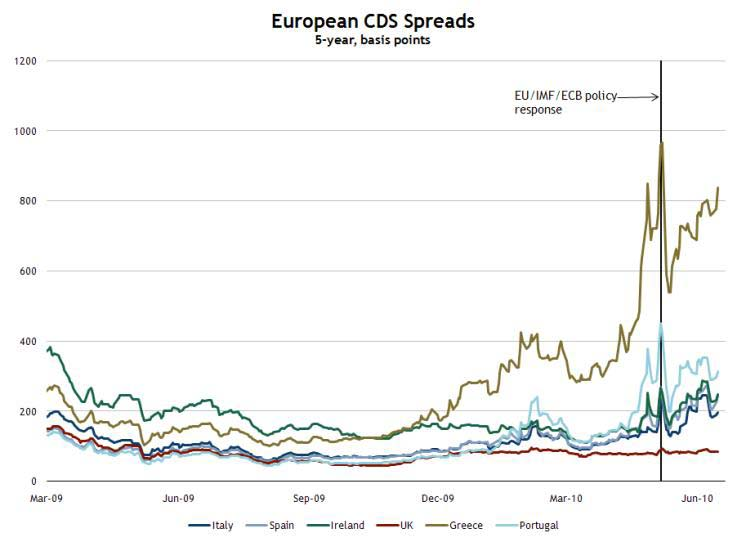 European CDS Spreads June 16, 2010