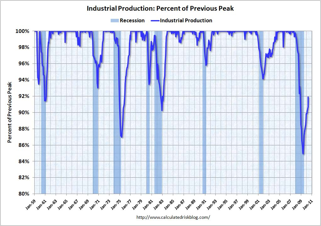 Recession Measure Industrial Production May 2010