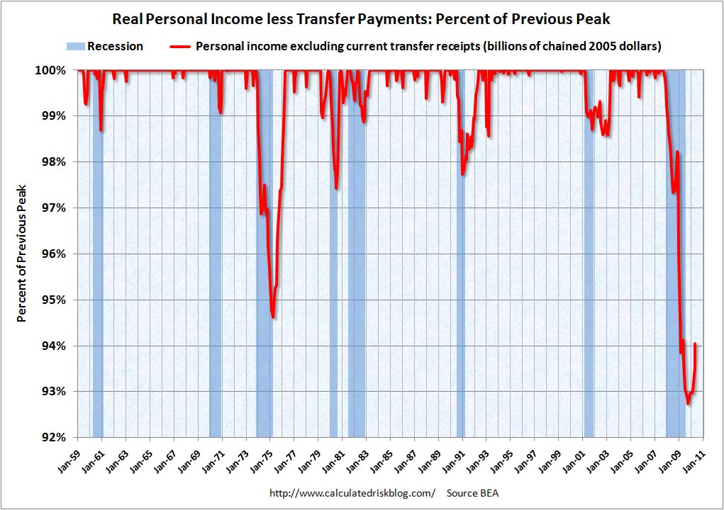 Recession Measure Personal Income May 2010