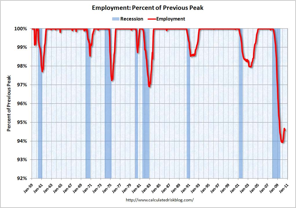 Recession Measure Employment June 2010