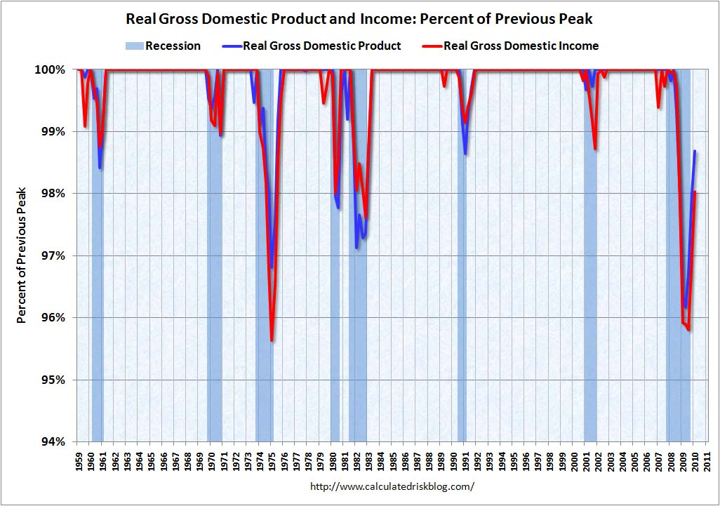 Recession Measure GDP Q1 2010