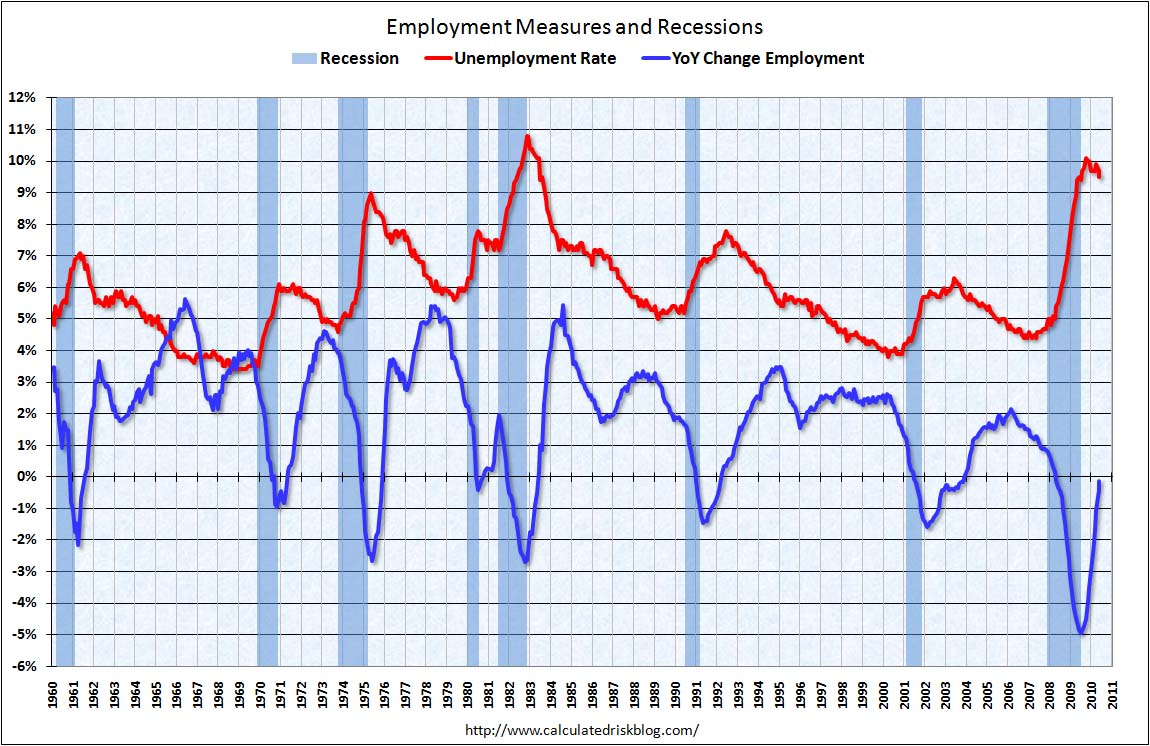 Employment Measures June 2010
