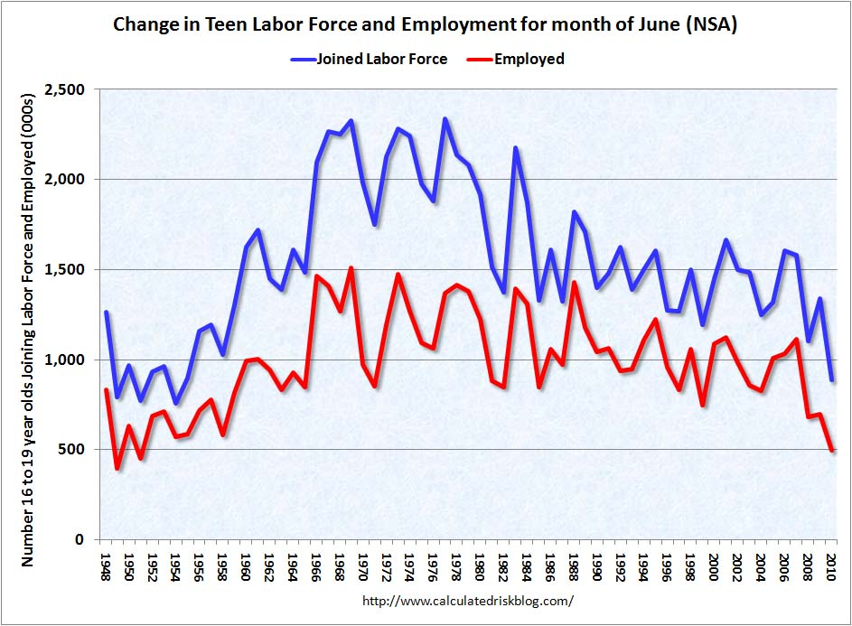 Teenage Employment June 2010