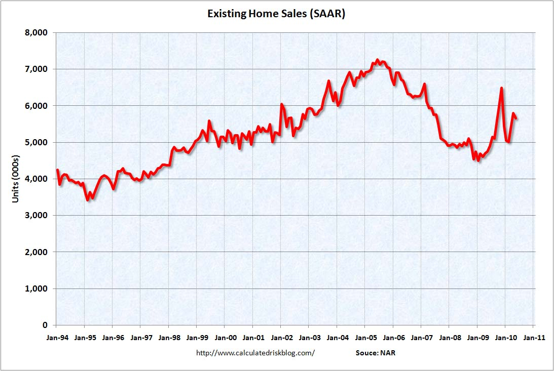Existing Home Sales May 2010