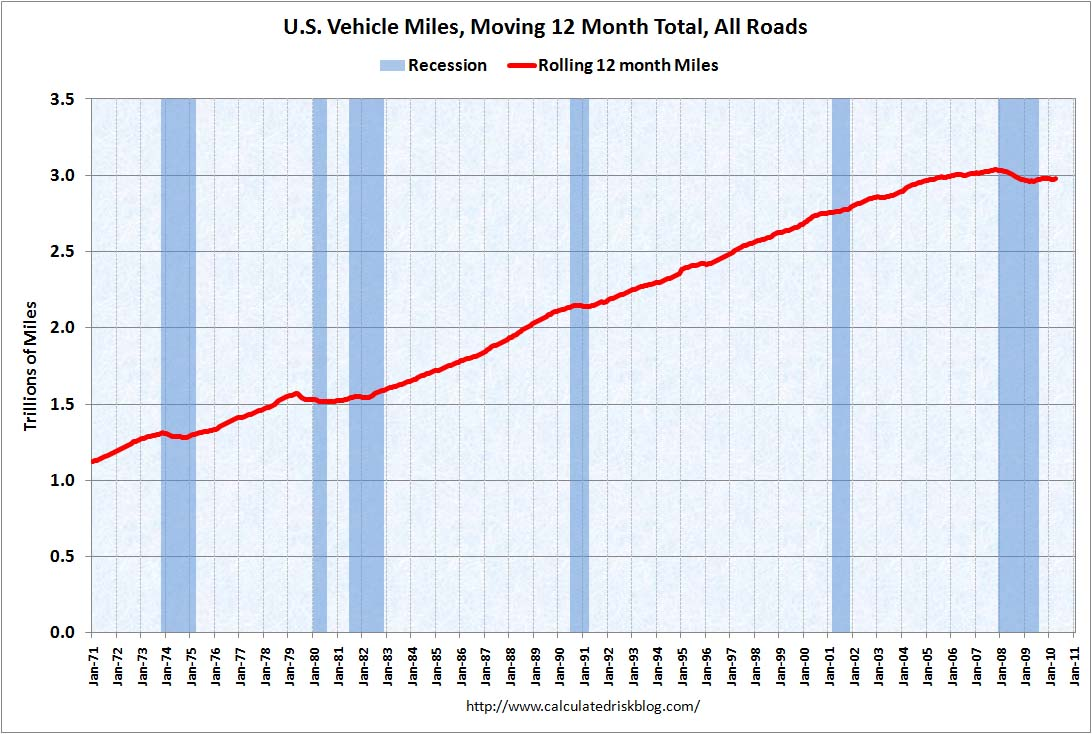 Vehicle Miles April 2010