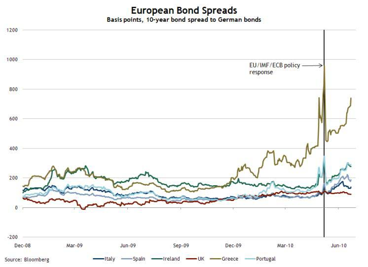 European Bond Spreads June 23, 2010
