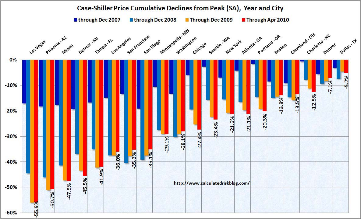 Case Shiller House Prices Cities April 2010