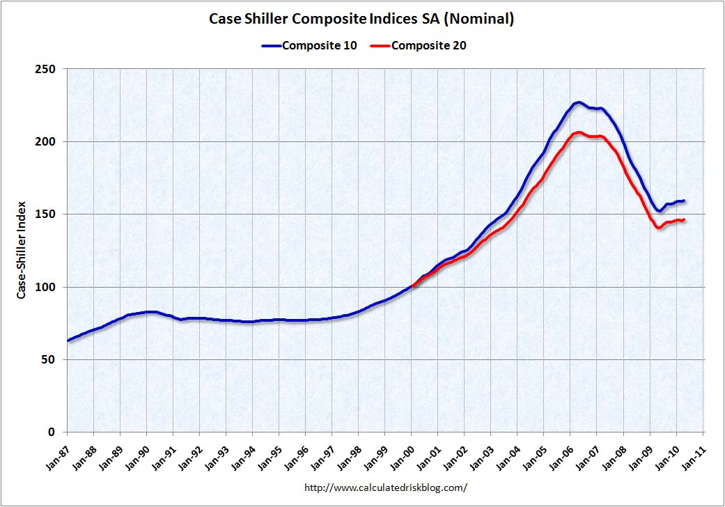 Case Shiller Composite House Prices April 2010