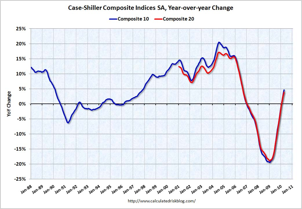 Case Shiller Year-over-Year April 2010