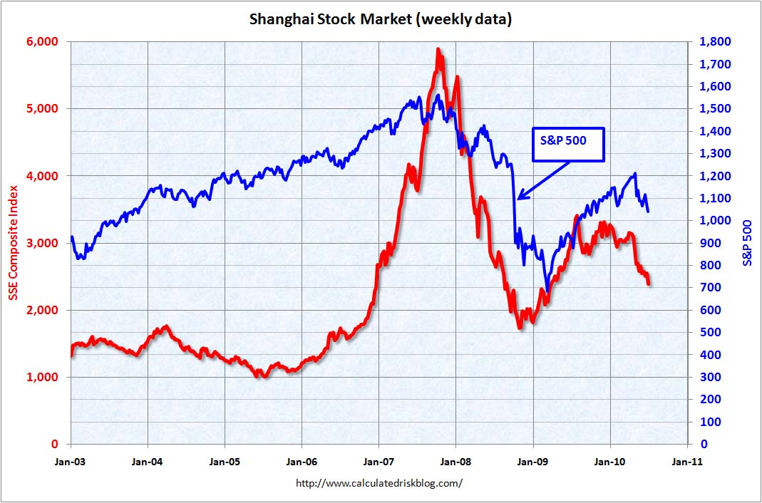 Shanghai Composite June 29, 2010
