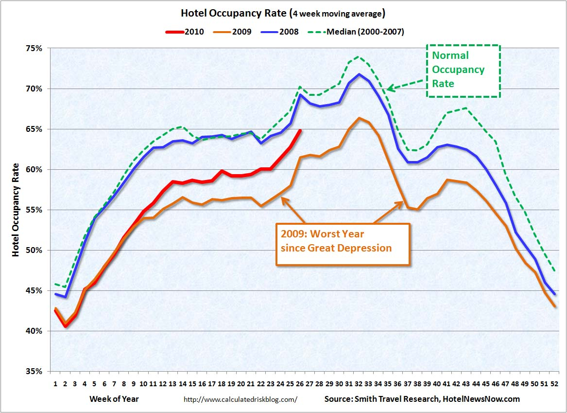 Hotel Occupancy July 1, 2010