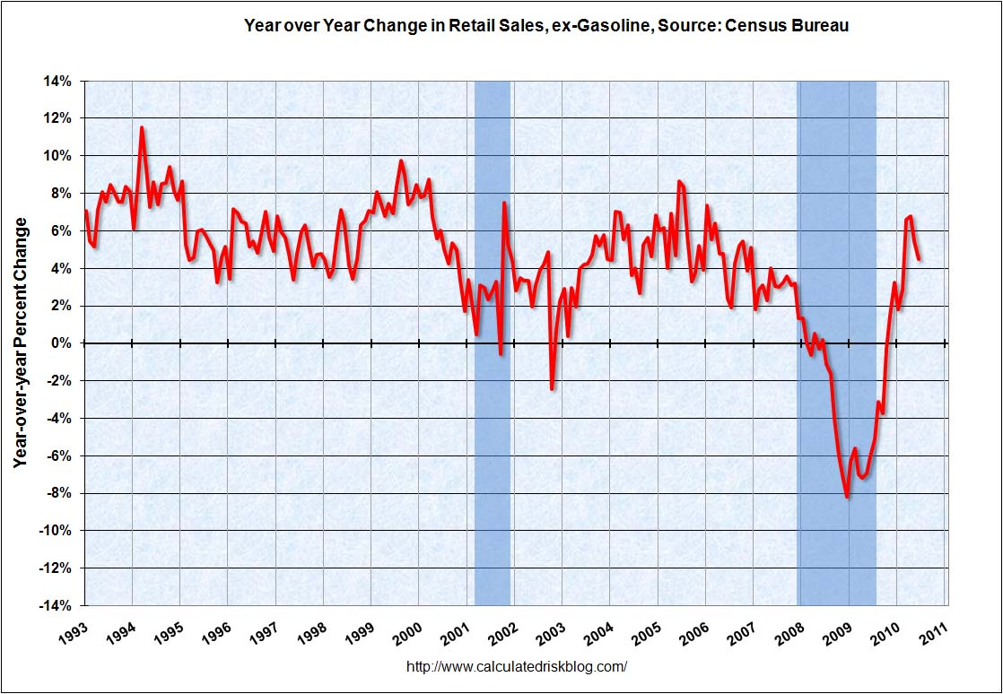 Retail Sales YoY June 2010