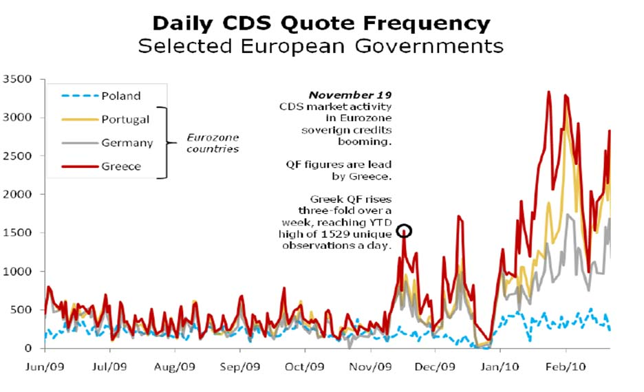 CDS Quote Frequency