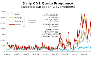 Daily CDS quote frequency