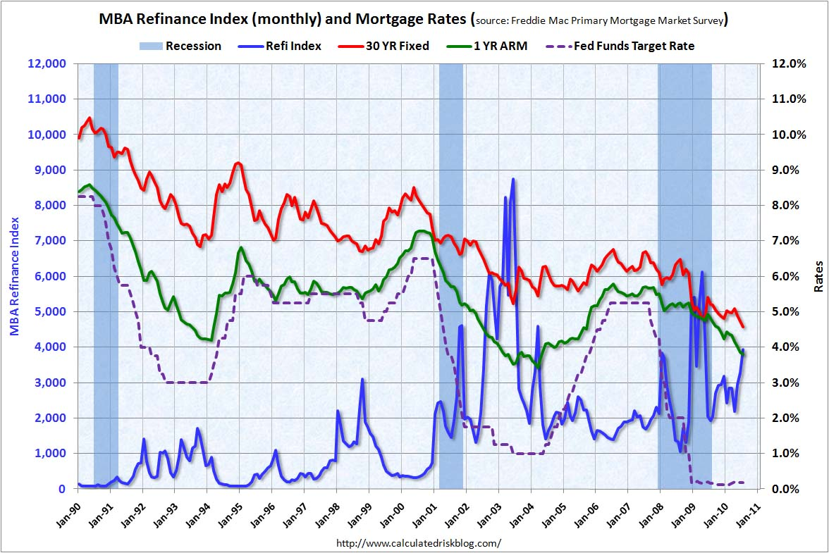 Refinance Activity and Mortgage Rates July 2010