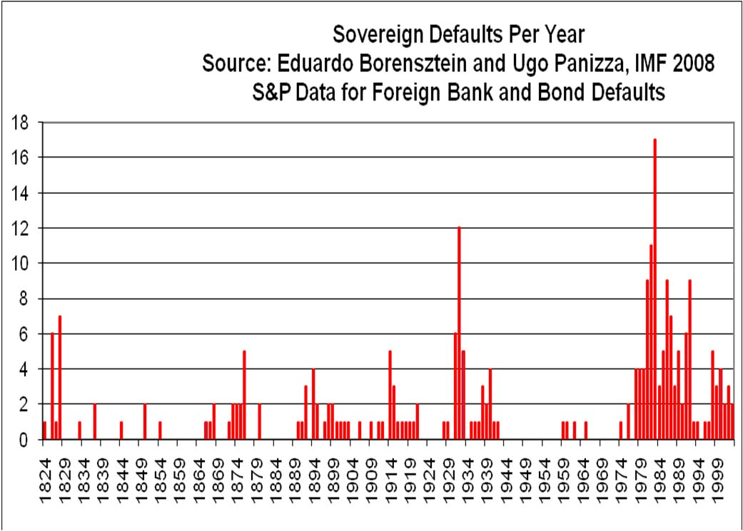 Sovereign Defaults per Year