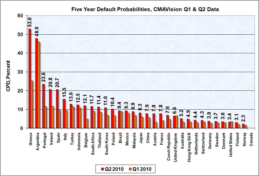 Five Year Default Probabilities