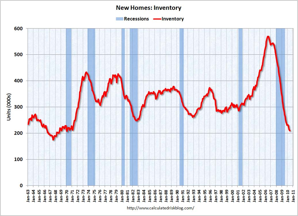 New Home Sales Inventory June 2010