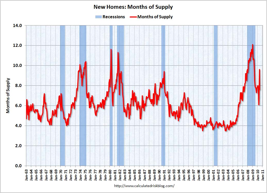 New Home Sales Months of Supply June 2010
