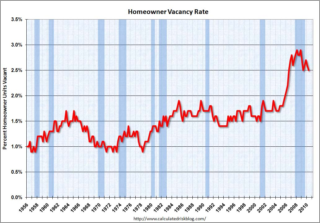 Homeowner Vacancy Rate Q2 2010