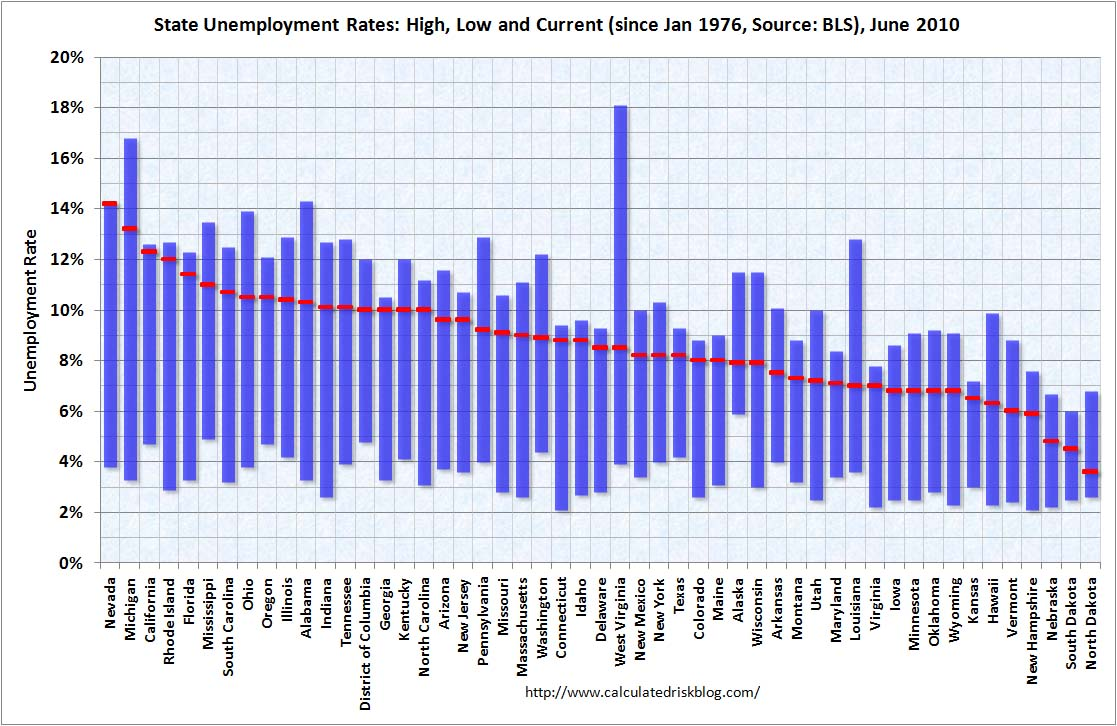 State Unemployment Rates June 2010