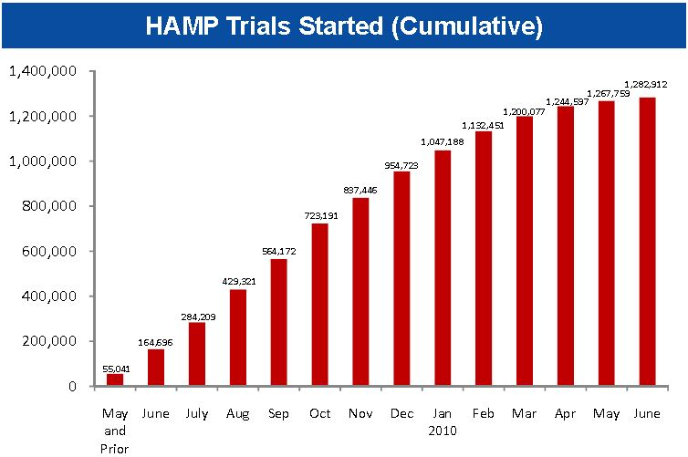 HAMP Trials Started June 2010