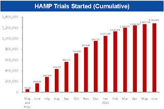 HAMP Trials