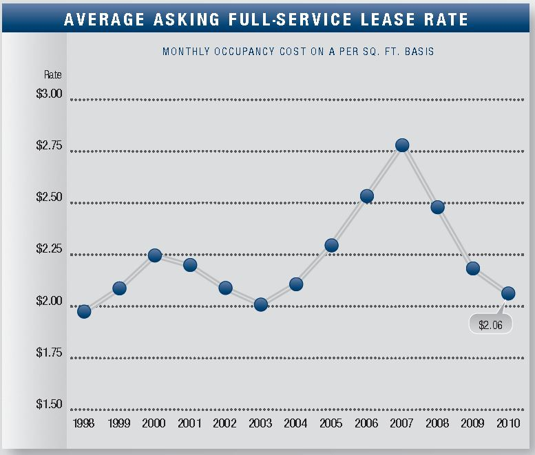 Orange County Office asking lease rates Q2 2010