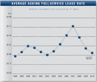 Orange County office lease rates