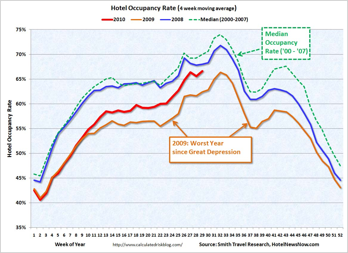 Hotel Occupancy Rate July 22, 2010