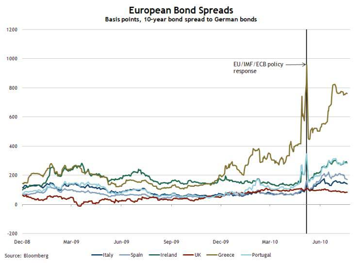 European Bond Spreads July 21, 2010