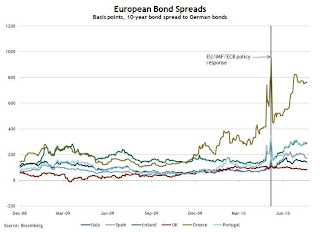 European Stress Tests and Bond Spreads