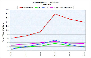 Market Value OTS Derivatives