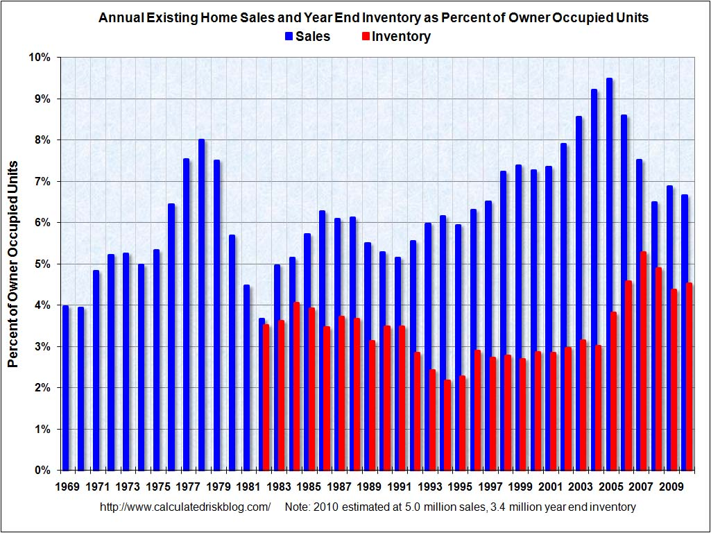 Existing Home Sales percent Owner Occupied Units