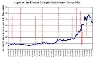 Argentina Bond Spreads: 2000 to 2002