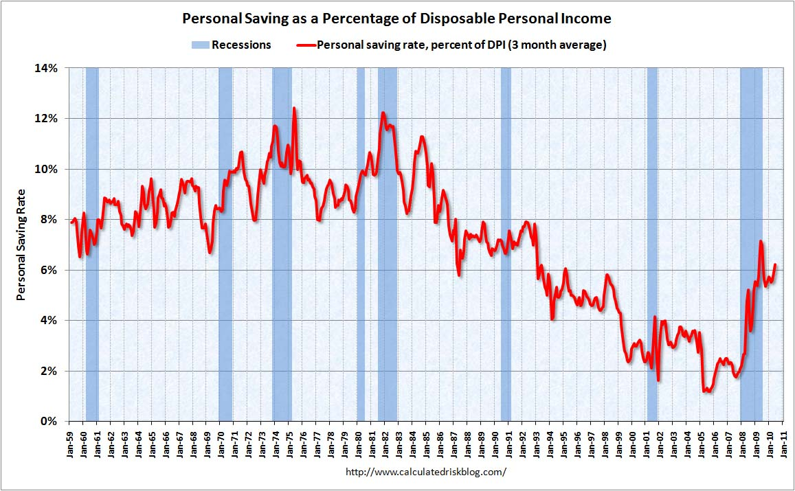 Personal Saving Rate June 2010