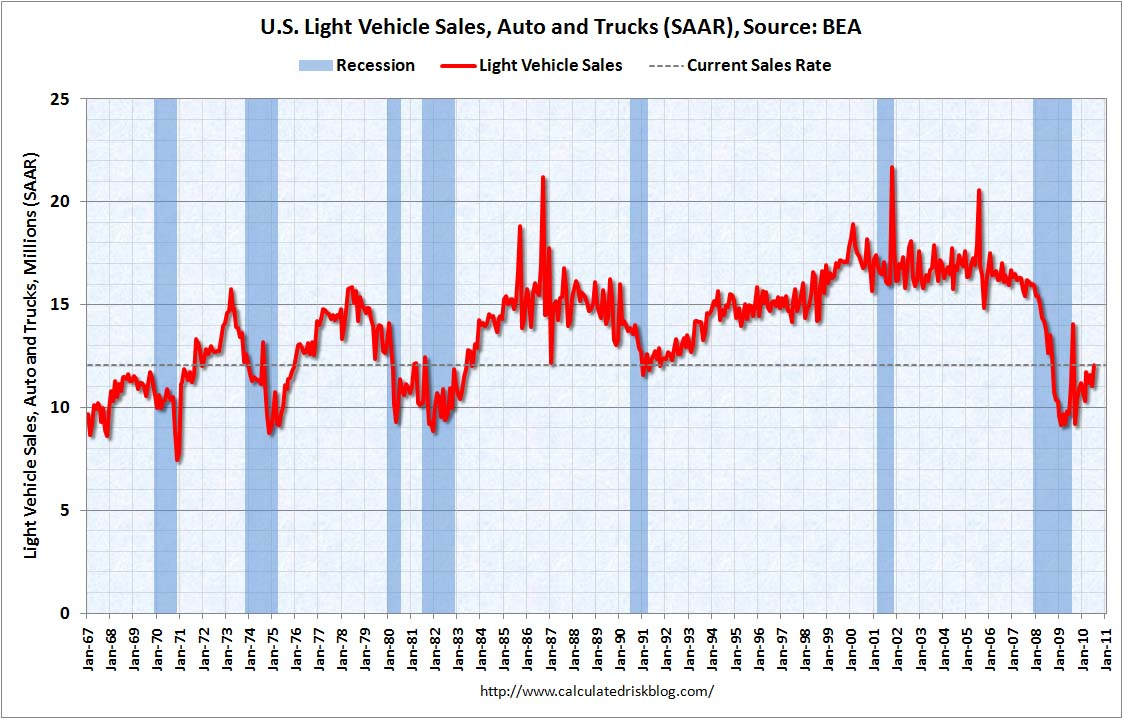 Auto Sales July 2010 (long)