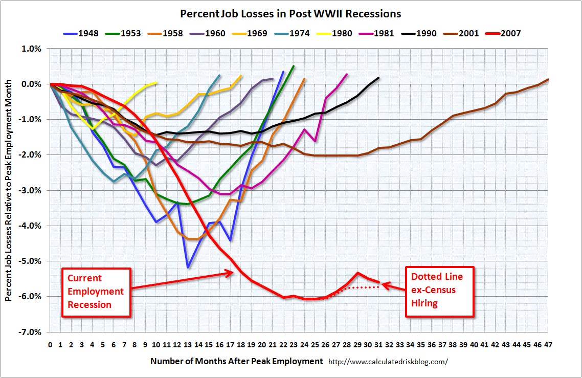 Employment Recessions July 2010