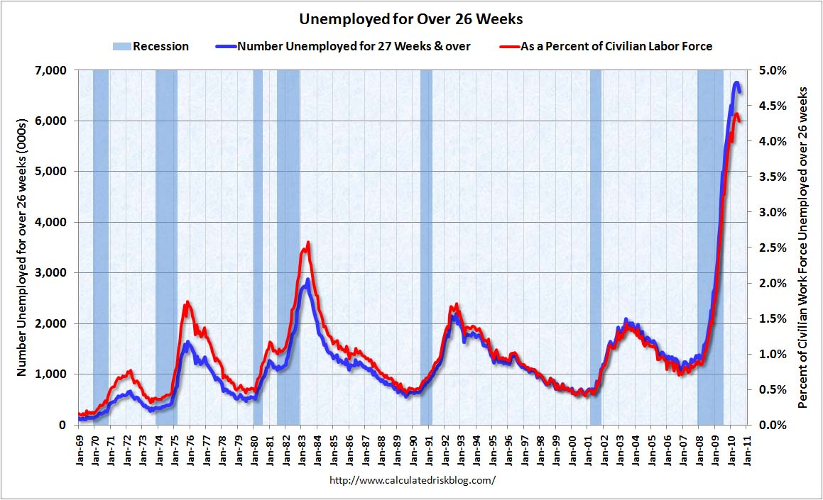 Unemployed over 26 weeks July 2010