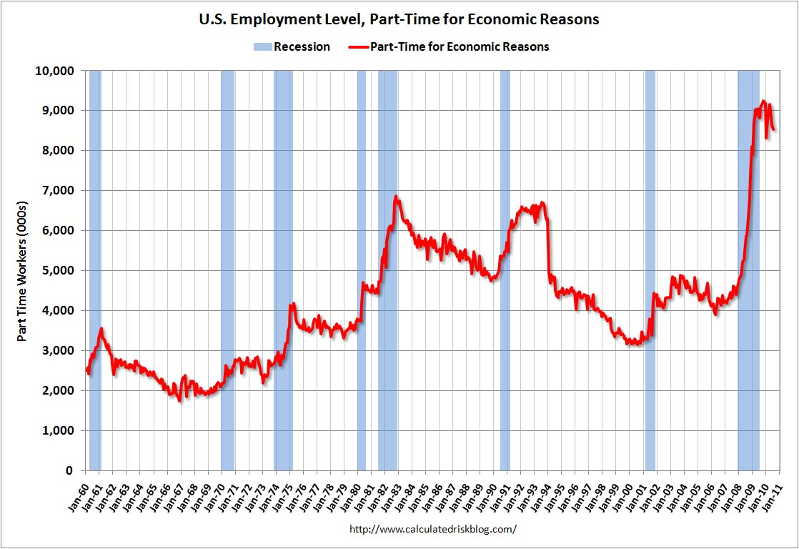 Part Time for Economic Reasons July 2010